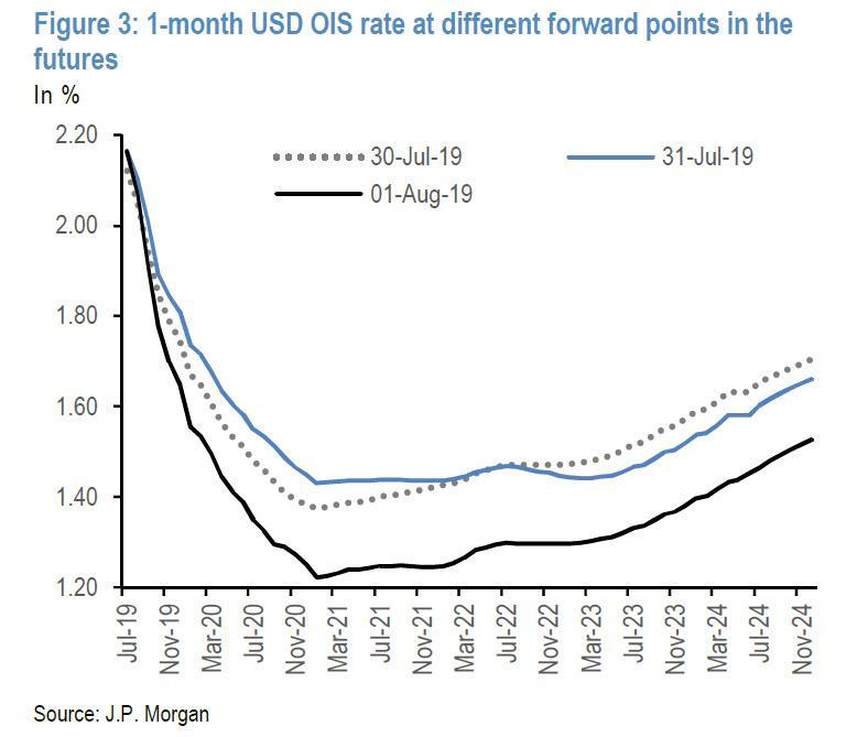 Why JPMorgan Thinks The Fed Failed | Zero Hedge