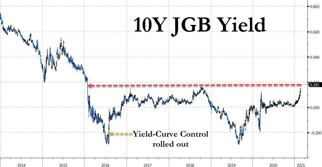 https://cms.zerohedge.com/s3/files/inline-images/10Y%20JGB%20blow%20out_0.jpg?itok=ZN3hvf0l