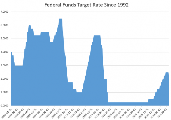 The Fed Rate Cut Shows The Fed Is Either Clueless Or Lying    Or