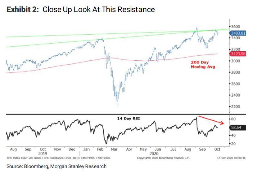 Morgan Stanley: c текущих уровней S&P 500 скорее вниз, чем вверх