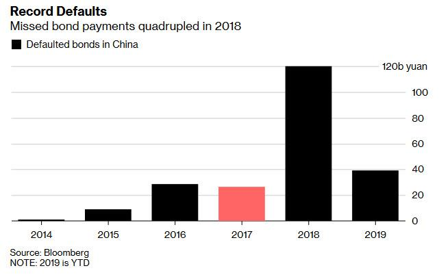 Something Just Broke In China As Repo Rate Soars To 1,000