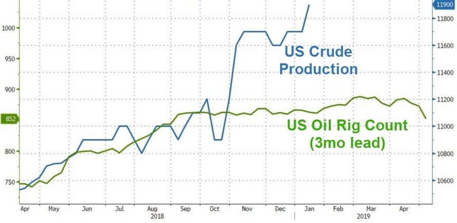 US Oil Rig Count Plummets Most In 3 Years After Production