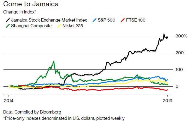Jamaica's 37-Company Exchange Was 2018's Best Performing
