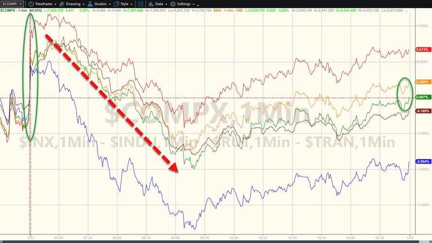 Stocks, Dollar Slide As Global Growth Gloom Grows   Zero Hedge