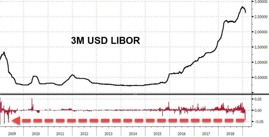 Traders Puzzled After Libor Tumbles Most In 10 Years | Zero Hedge