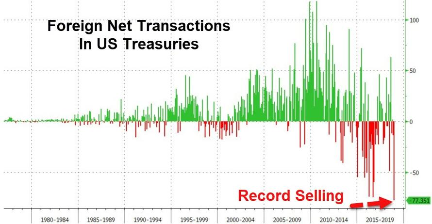 Суммарный поток иностранных инвестиций на рынок государственного долга США