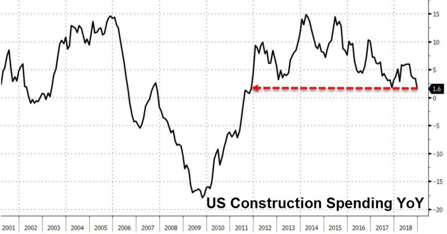 US Construction Spending Growth Tumbles To 8 Year Lows