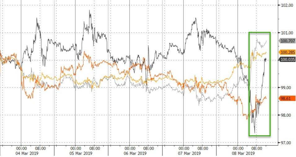 5f4ac3eefb94 Despite the dollar surge on the week