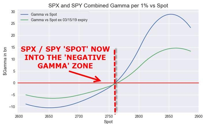 Nomura Warns The S&P Is Back In The