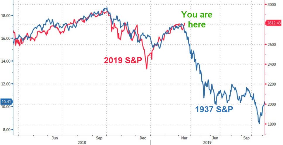 Наложение динамики индекса S&P 500 в текущем и 1937 году