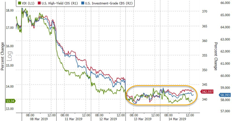 Stocks Start Slide Back To Bond Market Reality As Quad-Witch Looms | Zero Hedge