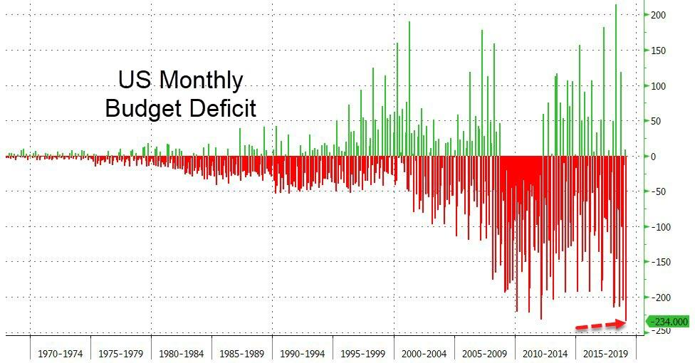 The Play Deficit >> Us Budget Deficit Hits A Record 234 Billion As Interest On Debt