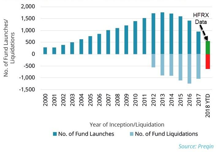 New Hedge Fund Launches Tumble To Lowest Since 2000 | Zero Hedge