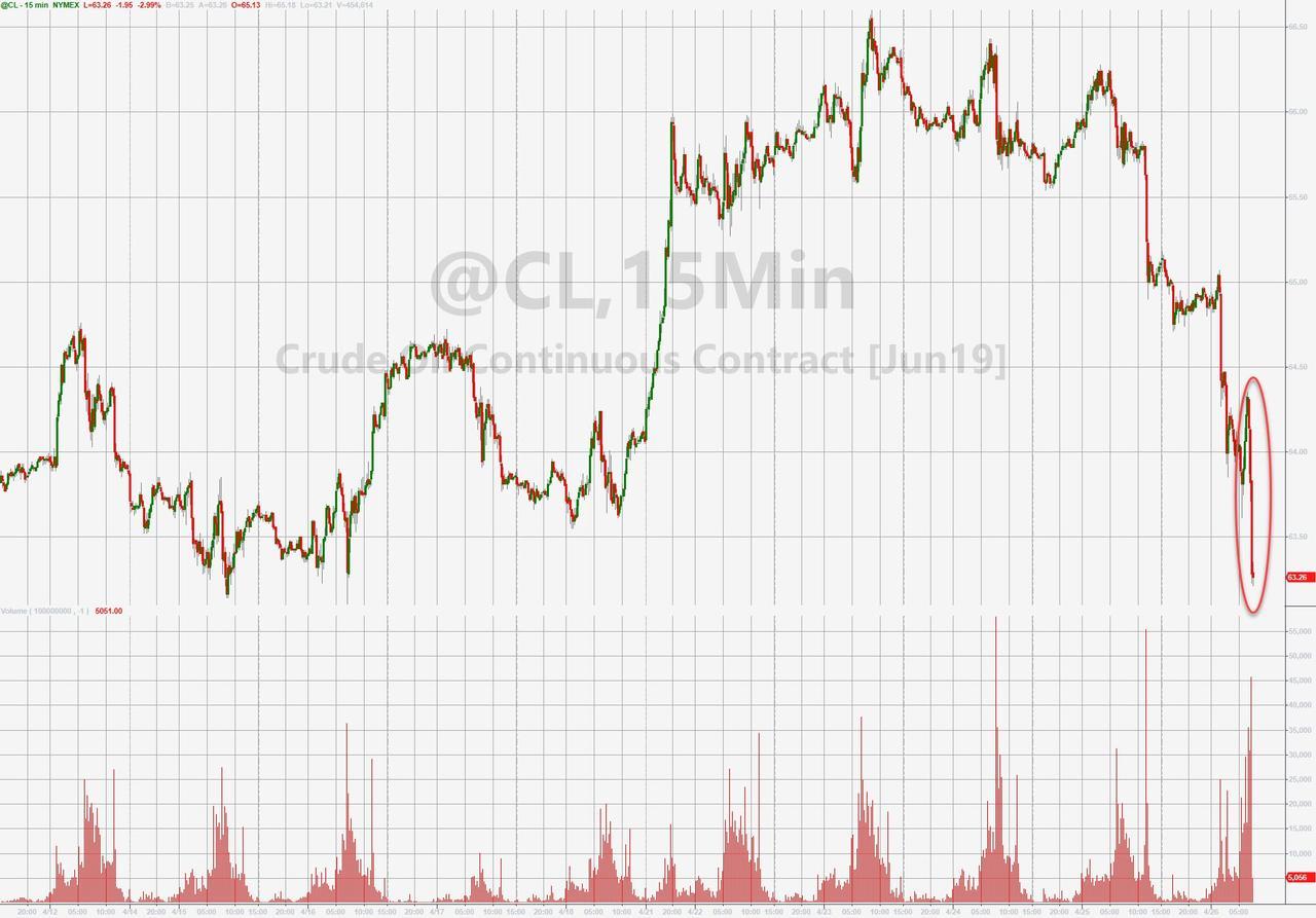 Нефть упала после комментария Трампа