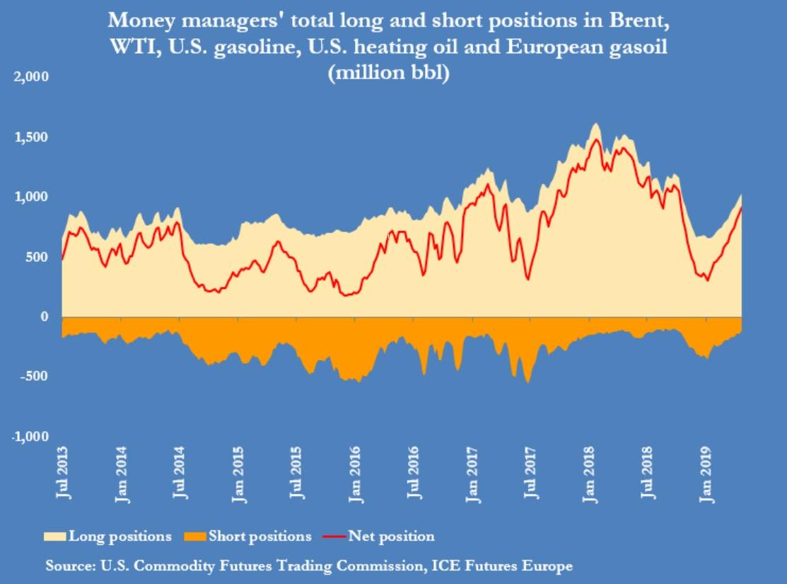 Overly Bullish Hedge Funds Set The Stage For Oil Price Drop | Zero Hedge