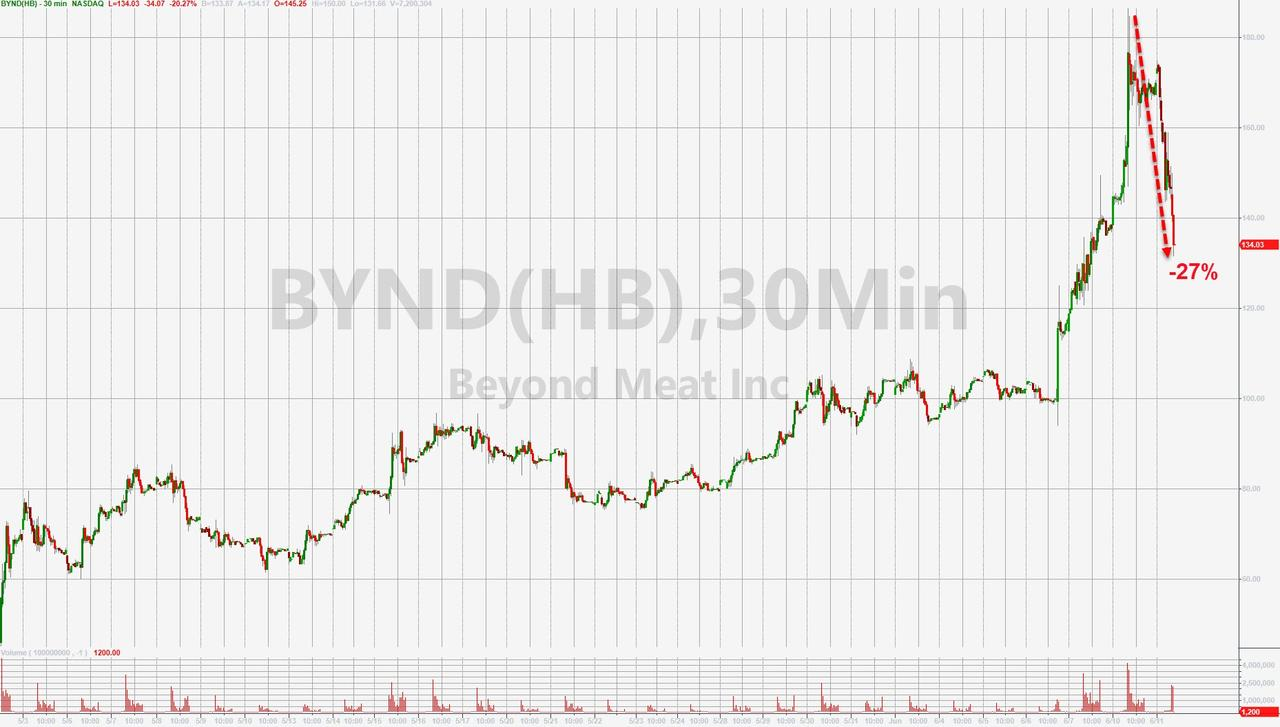 Beyond Meat Tumbles Into Bear Market After JPM Downgrade