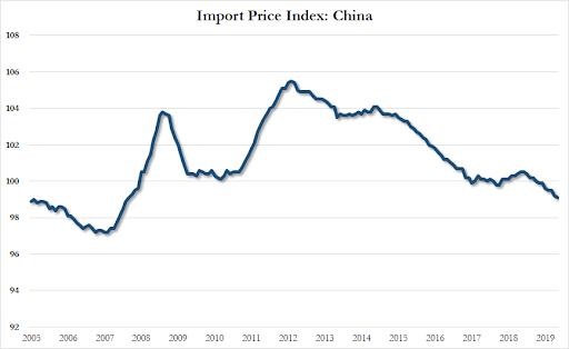 Calendario Settembre 2007.Usa Prezzi Import In Calo Era Dal 2007 Che Cina Non