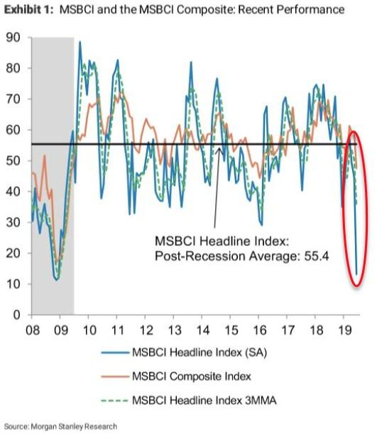 Morgan Stanley's Business Conditions Index Just Suffered The Biggest