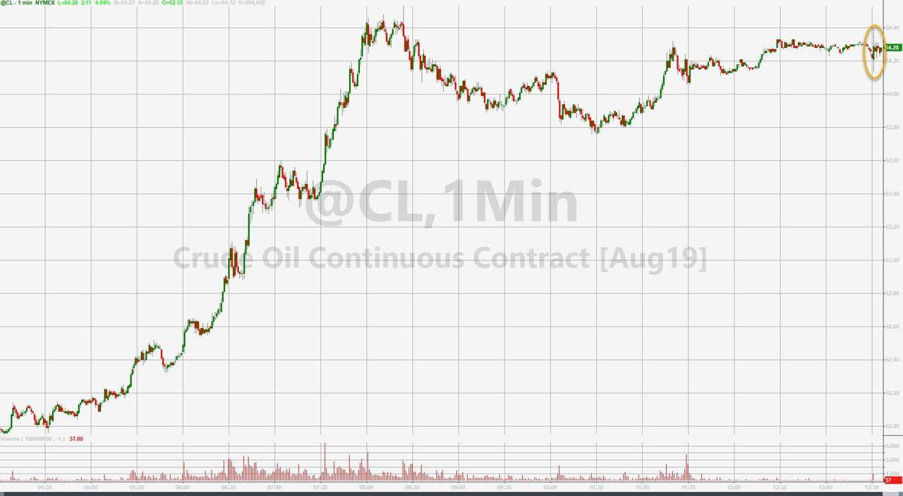 WTI Holds Best Gains In 5 Months After API Reports Modest Crude Draw
