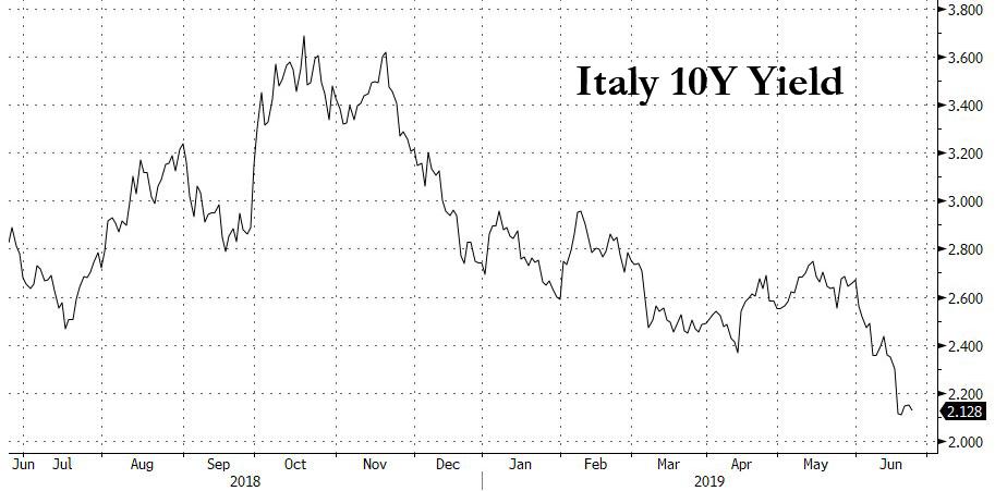 Italian Yields Hit 1-Year Low As EU Delays Budget Crackdown | Zero Hedge