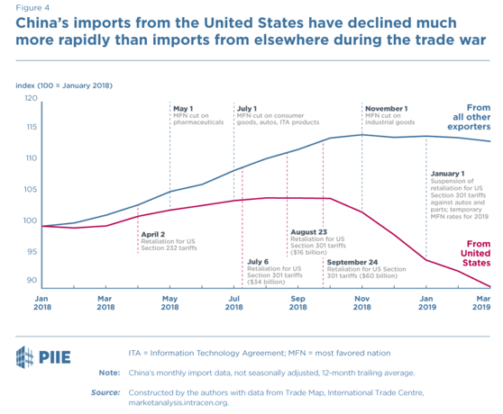 Trade War Nightmare: China Farm Imports From America Have Just