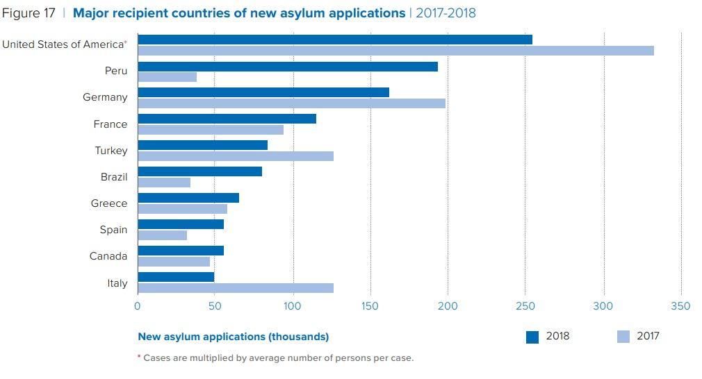 US Government Tops All For Creating Refugees | Zero Hedge
