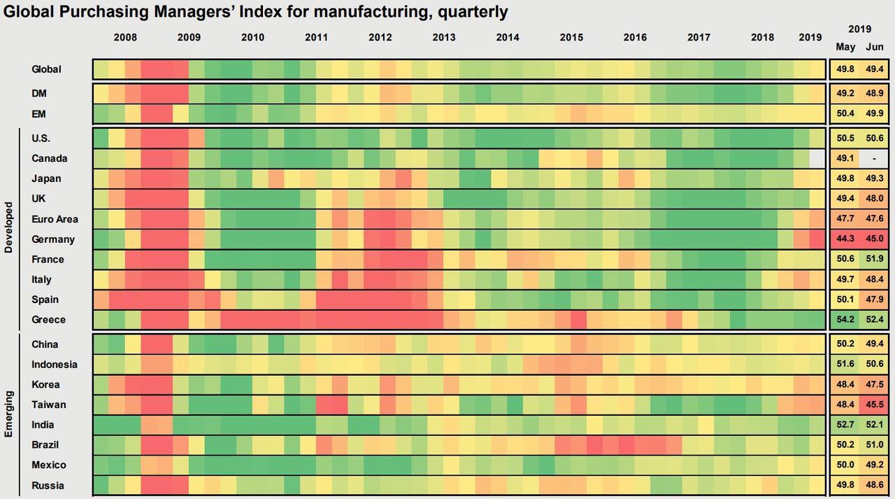 Тепловая карта значений индексов PMI для основных стран с развитыми и развивающимися экономиками, красные цвета соответствуют значениям индекса ниже 50 пунктов, зеленые — выше