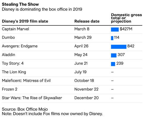 Box Office Bust: Revenue Down Nearly 10% Midyear | Zero Hedge