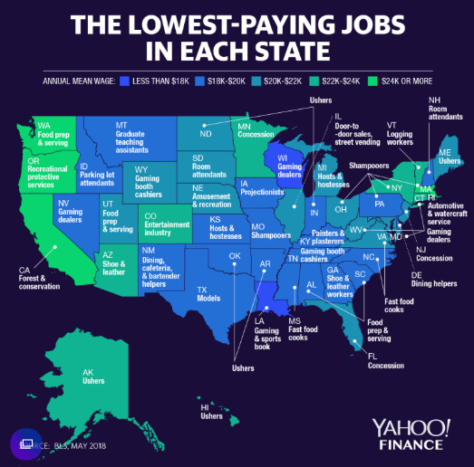 The Lowest Paying Jobs Are In These States | Zero Hedge