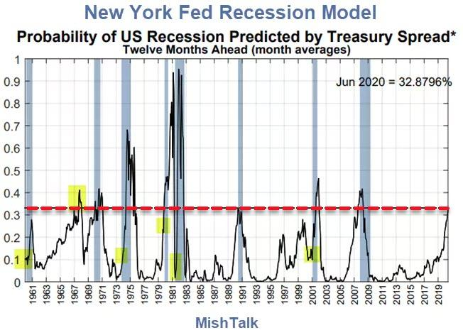 Recession Probability Charts: Current Odds About 33% | Zero