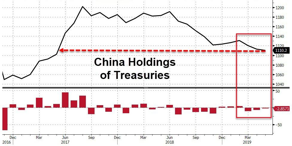 Foreigners Dump US Treasurys, Liquidate A Record $216 Billion In US Stocks In 13 Consecutive Months