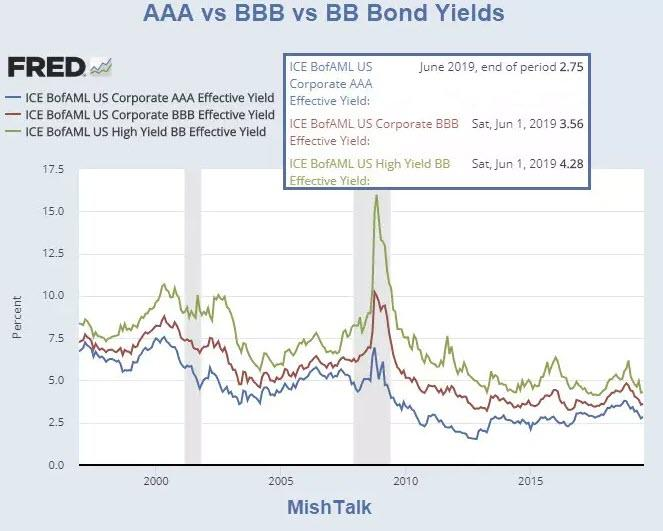 Junk Bond Bubble In Pictures: Deflation Up Next - WEATHER