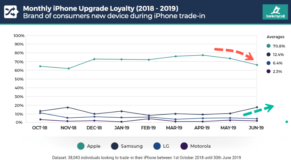 People Are Abandoning iPhones For Androids, Study Says