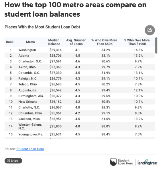 Here Are The Cities With The Most Student Debt | Zero Hedge