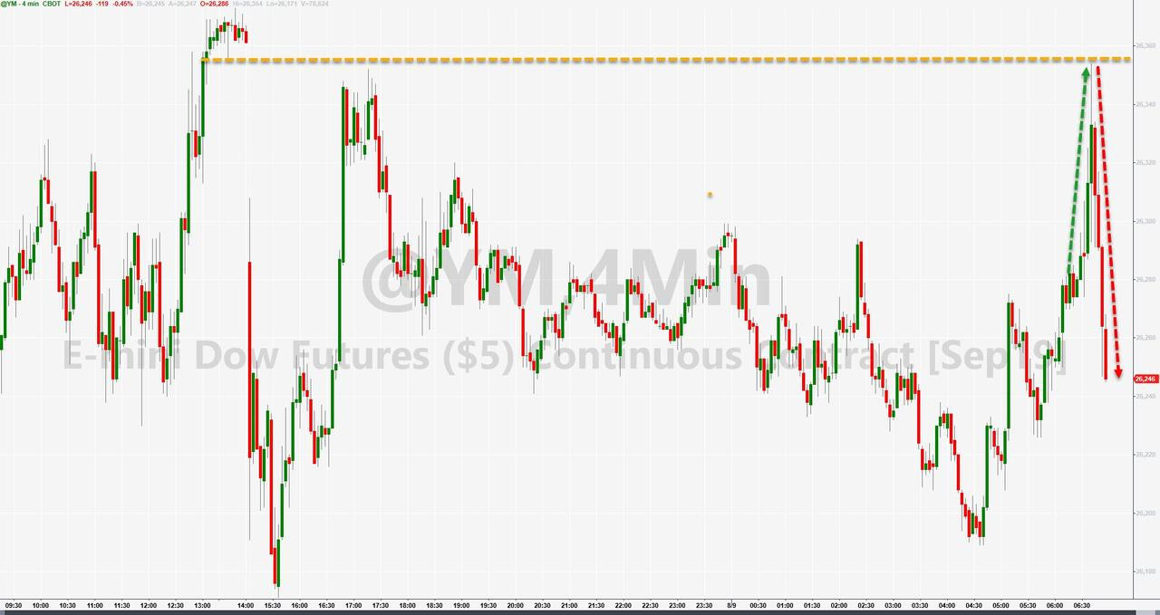 Stocks Tumble As Trump Says