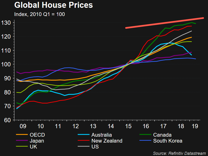Housing Market | Easy Money