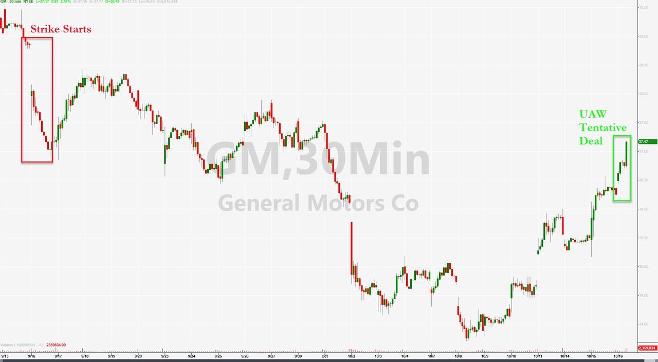 Акции GM подскочили, как только UAW достигла предварительной трудовой сделки
