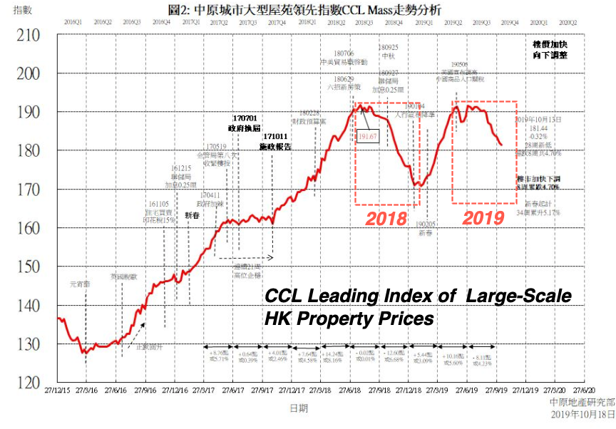 Hong Kong Property Prices Plunge For 8 Straight Weeks | Zero Hedge