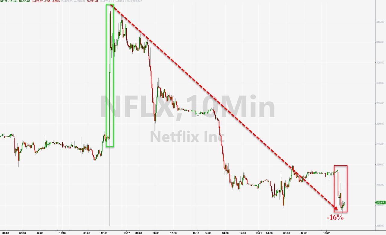 Netflix падает на 16% с пика, так как Verizon раздает Disney+ бесплатно