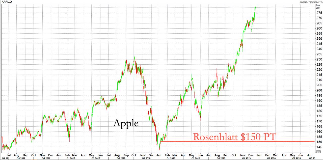 Rosenblatt демонстрирует уверенность в шорте Apple (цель $150), так как продажи iPhone в Китае упали