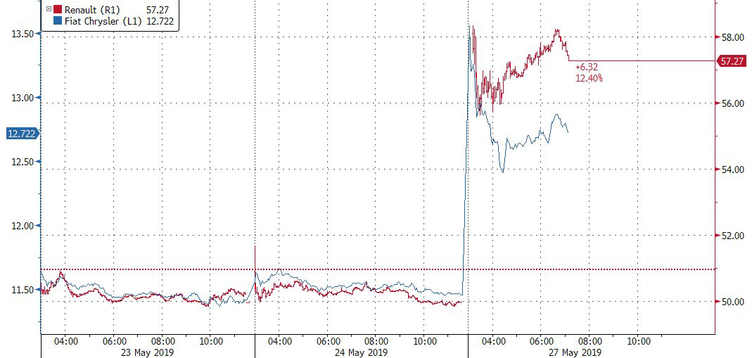 Auto Shares Surge As Fiat, Renault Confirm Merger Talks