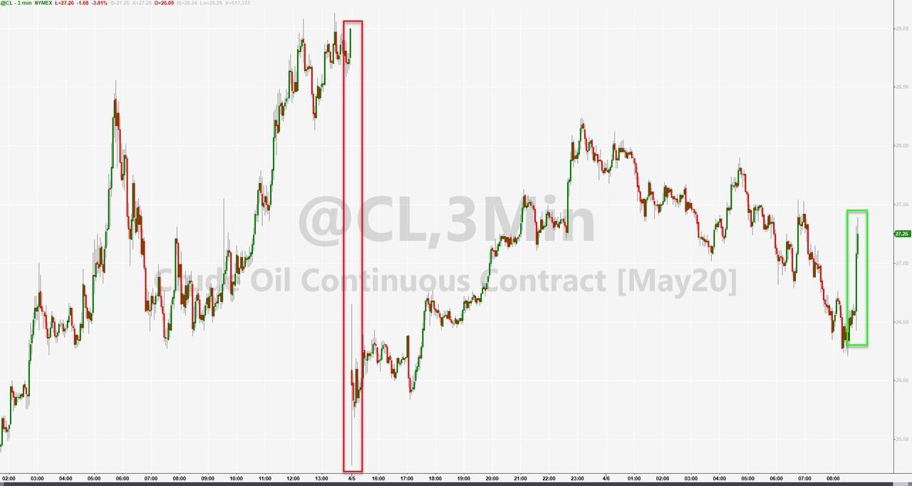 Россия заявила о недостаточности сокращения добычи нефти на 10 МБ/д