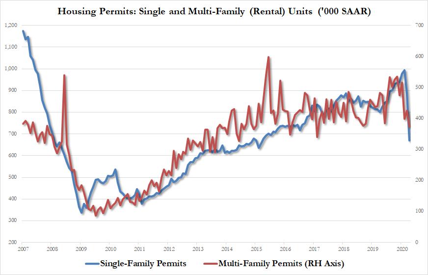 Жилищное строительство в США снизилось до 5-летних минимумов