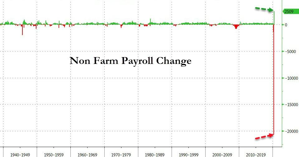Jobs Shocker