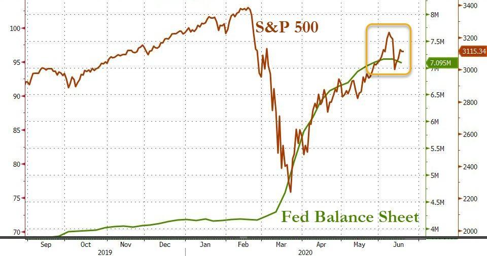 Баланс ФРС показал крупнейшее недельное падение за 11 лет