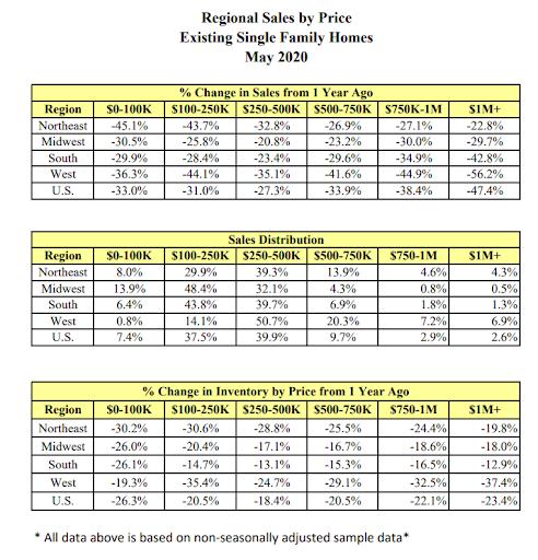 Продажи новых домов в США продолжают падать, пока исход из городов ускоряется