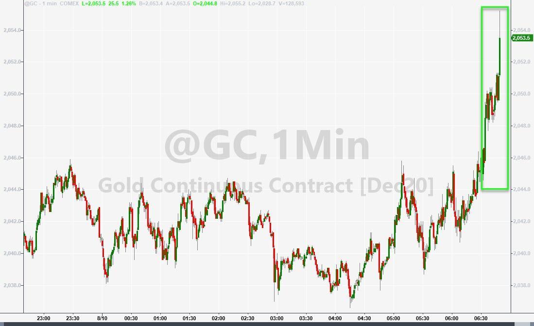 Por que o ouro, as ações e os títulos estão se valorizando? 3