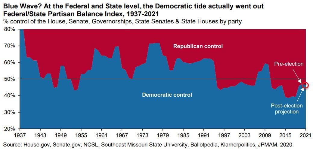 Analiza dugoročnih političkih trendova u USA  sa Zero Hedga 2020-11-10_6-58-28