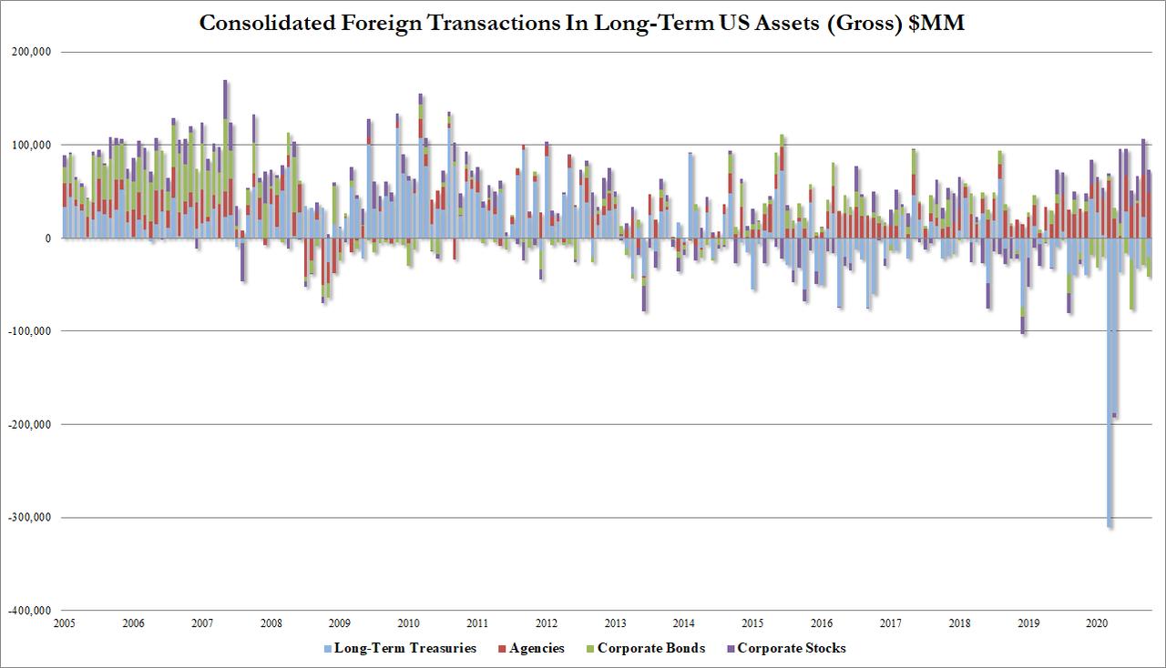 Иностранцы купили рекордное количество акций США за год, закончившийся в октябре