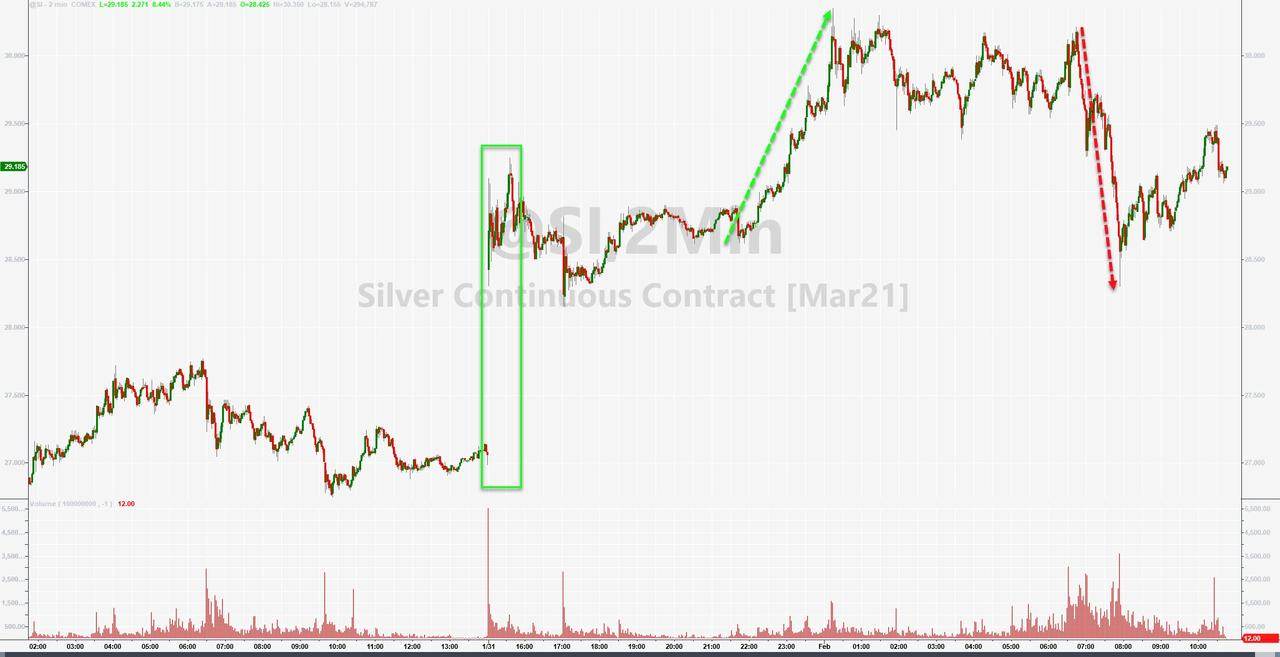 Physical Premium To Paper Hits Record As Silver Market Tears In Two Zerohedge
